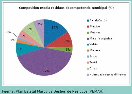 composicion de los residuos municipales